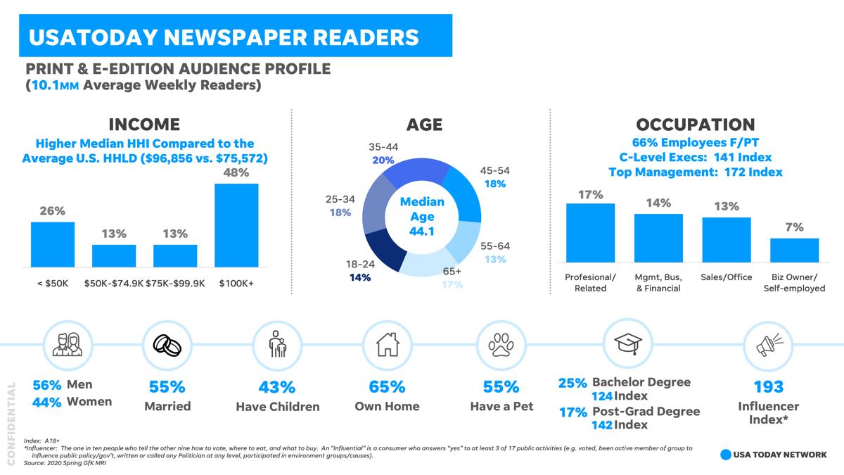 USA TODAY Readership Demographic Infographic